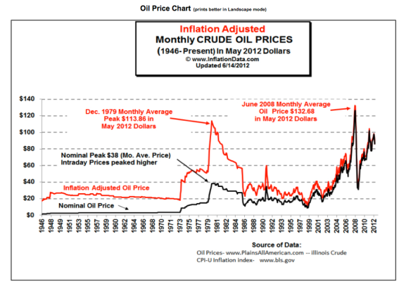 historic-oil-prices chart